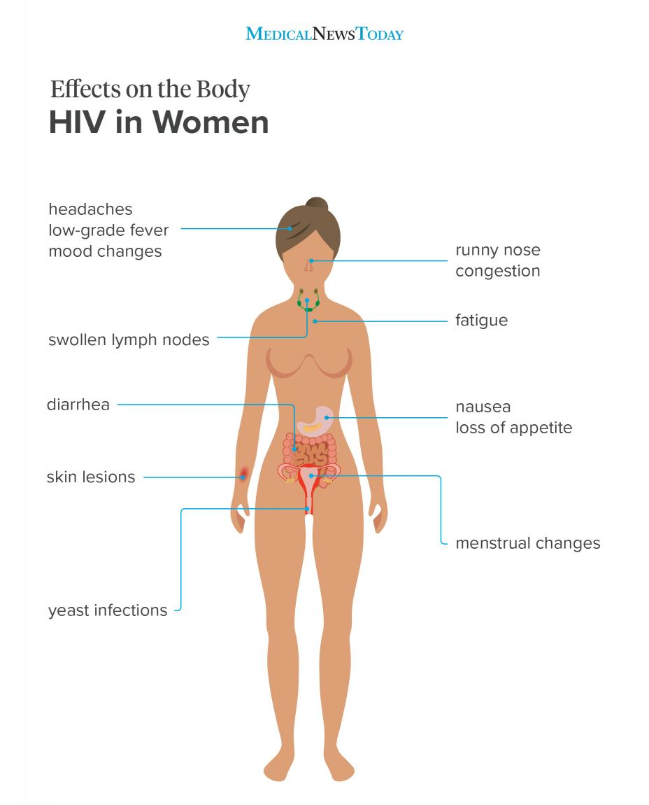 Effects on the body - HIV in women infographic