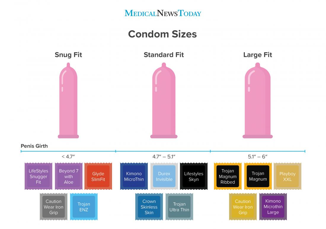 Condom size chart <br>Image credit: Stephen Kelly, 2018</br>