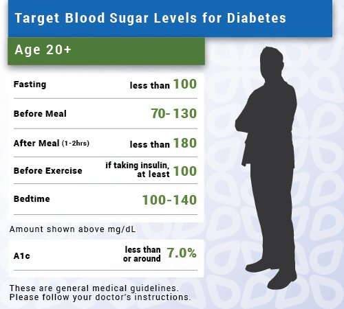 Chart Showing Normal, Low, and Elevated (High) Blood Sugar Levels in Adults with Diabetes