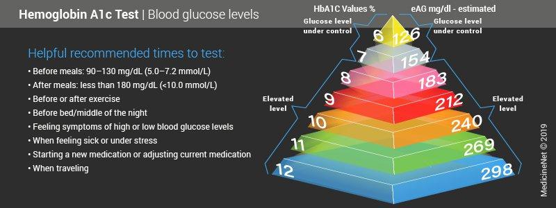 Hemoglobin A1c Levels and Ranges