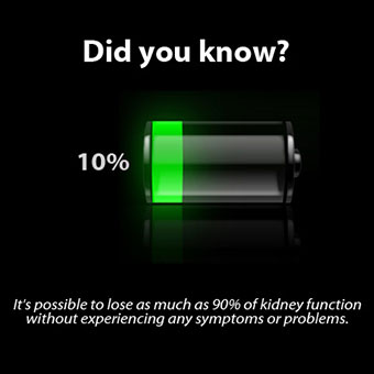 Battery with 10% usage left signifying that it's possible to lose as much as 90% of kidney function without experiencing any symptoms or problems.