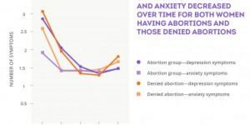 Abortion: 95% of women do not regret procedure