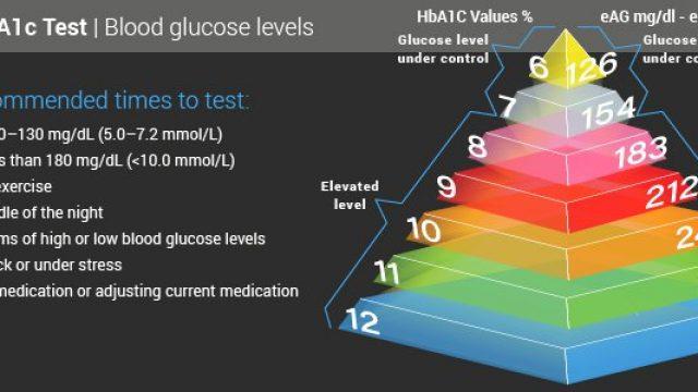 Hemoglobin A1c Test (HbA1c, A1c, Hb1c)