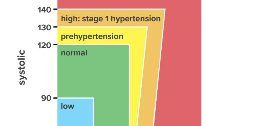 Blood pressure chart: Ranges and guide