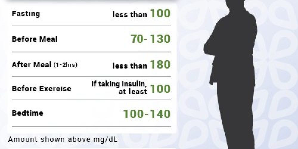 Normal Blood Sugar Levels (Ranges) for Adults with Diabetes