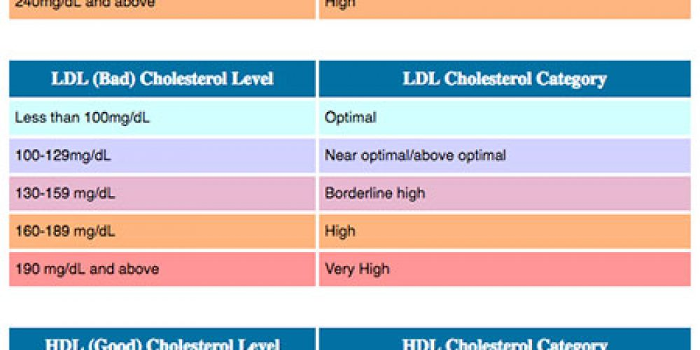 HDL vs. LDL Cholesterol (Differences, Normal Ranges, Meanings)